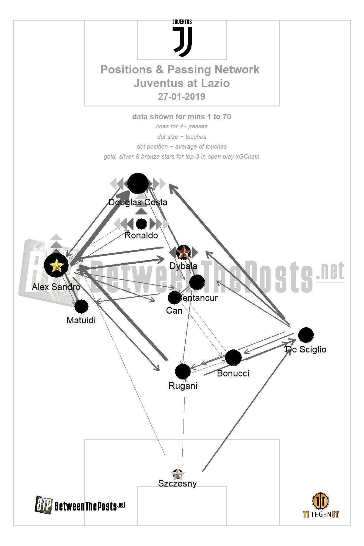 Passmap Lazio Juventus Serie A 1-2