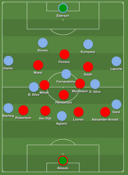 Liverpool's 4-3-3 shape out of possession displayed against Manchester City's conservative 4-3-3 formation.