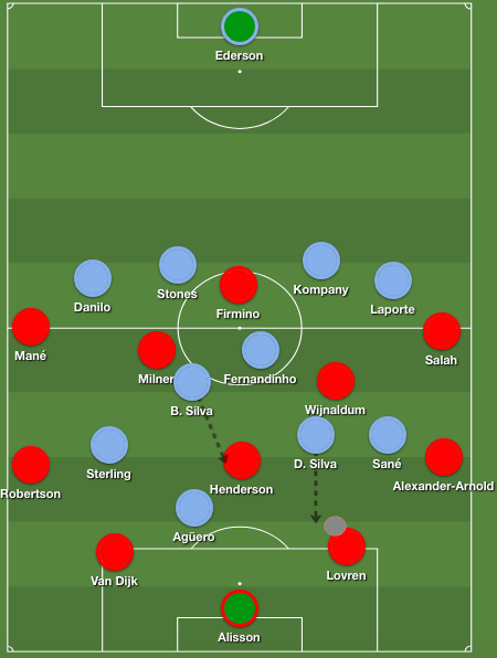 Manchester City's way of pressing Liverpool, which led to Liverpool giving the ball away a lot.