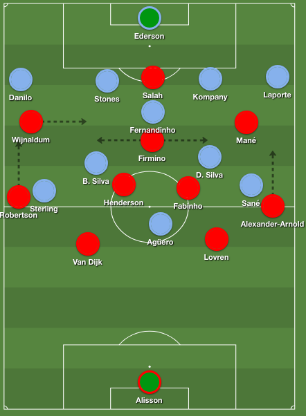 Liverpool 4-2-3-1 formation, which has been their usual formation in recent months.