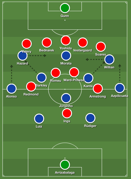 Chelsea Sarri Formation
