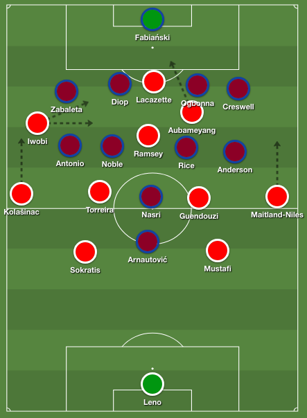 Arsenal's 4-2-3-1 shape, with Aubameyang playing as the second striker rather than a right winger. West Ham's extremely compact 4-4-1-1 also depicted.