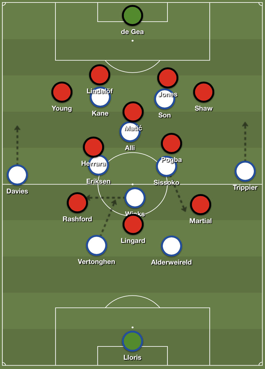 Tottenham Hotspur 4-4-2 diamond formation against Manchester United 4-3-3