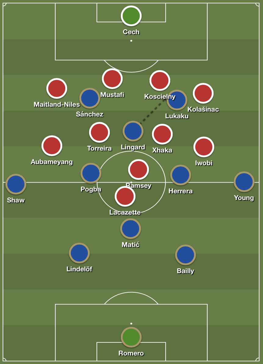 Arsenal defended in a 4-4-2 shape against United's formation that had been adjusted to a 4-4-2 diamond.