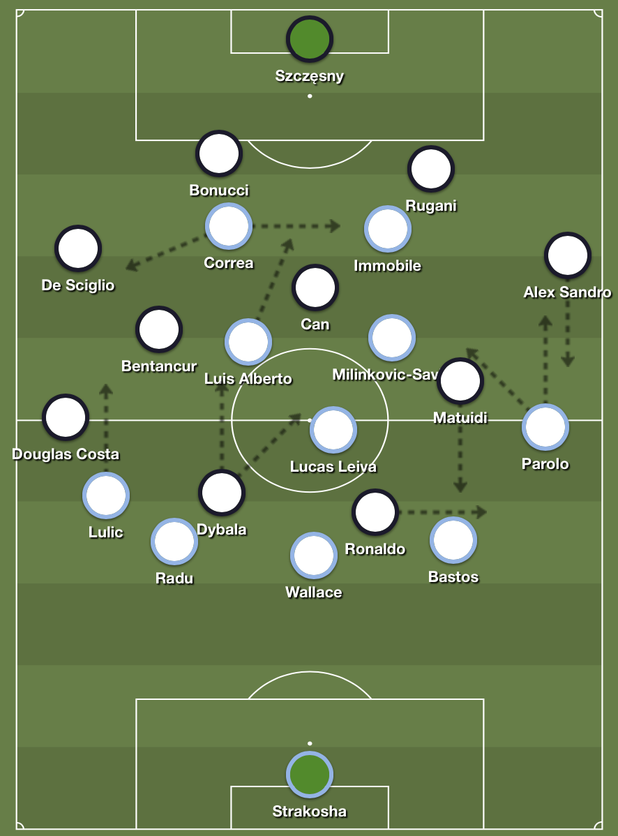 Lazio's 5-1-2-2 formation in possession against Juventus' loose 4-4-2 formation in defense.