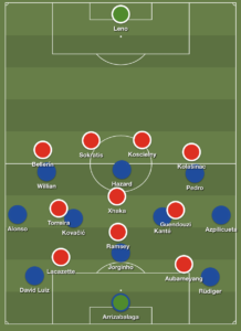 Arsenal - Chelsea Premier League lineup pressing high press