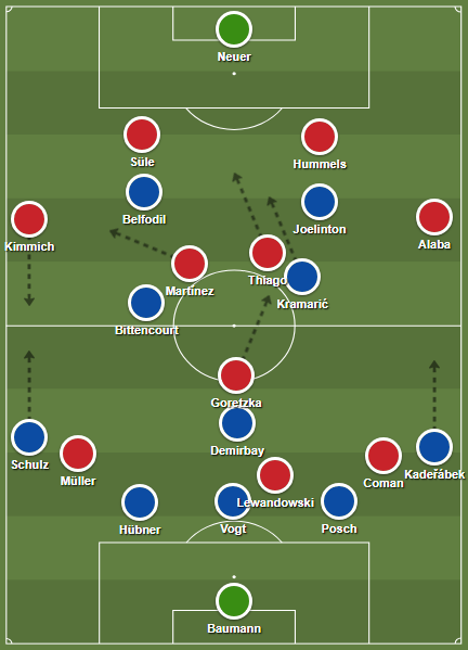 Hoffenheim's 5-3-2 in possession against Bayern's high-pressing 4-2-3-1 formation.