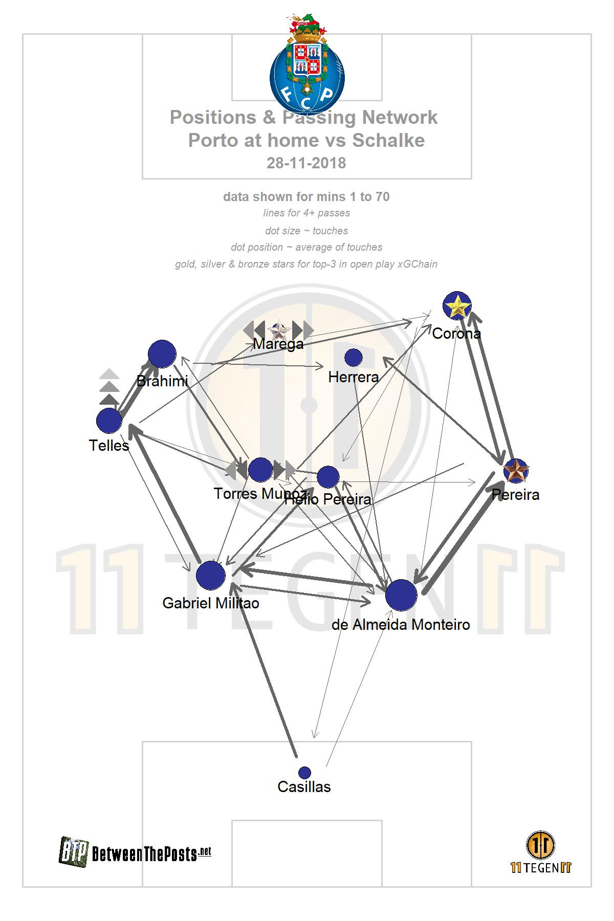 Passmap Porto - Schalke Champions League