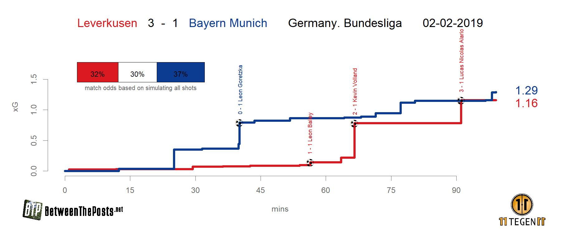 Expected goals plot Bayer Leverkusen - Bayern Munich 3-1 Bundesliga