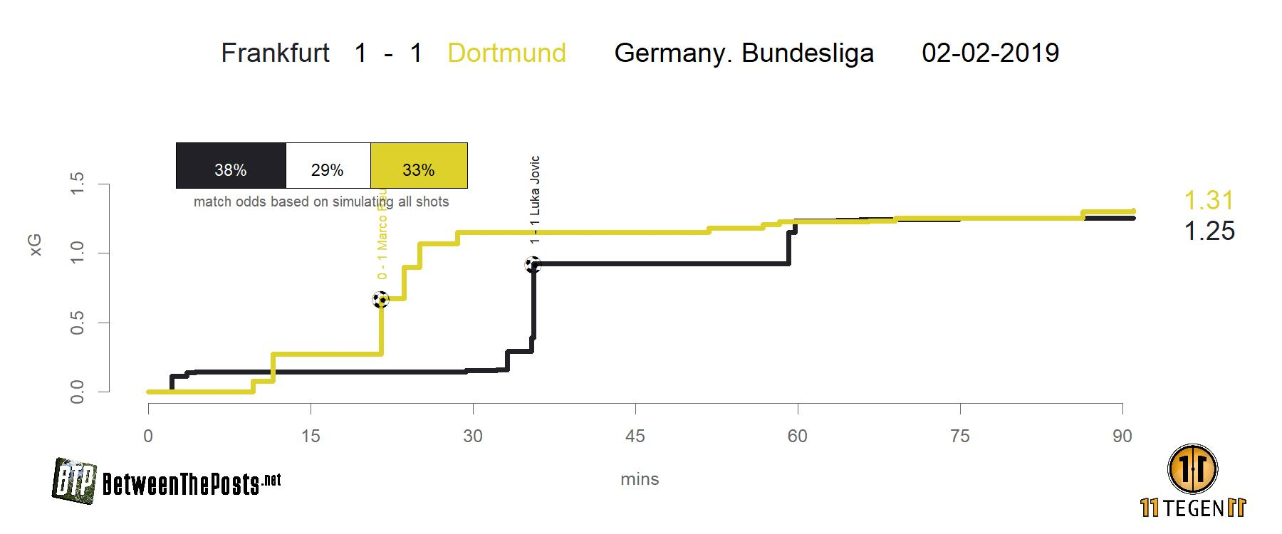 Expected goals plot Eintracht Frankfurt - Borussia Dortmund 1-1 Bundesliga
