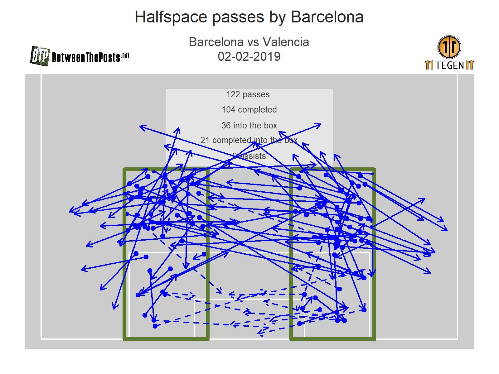 Halfspace passmap Barcelona - Valencia 2-2 La Liga