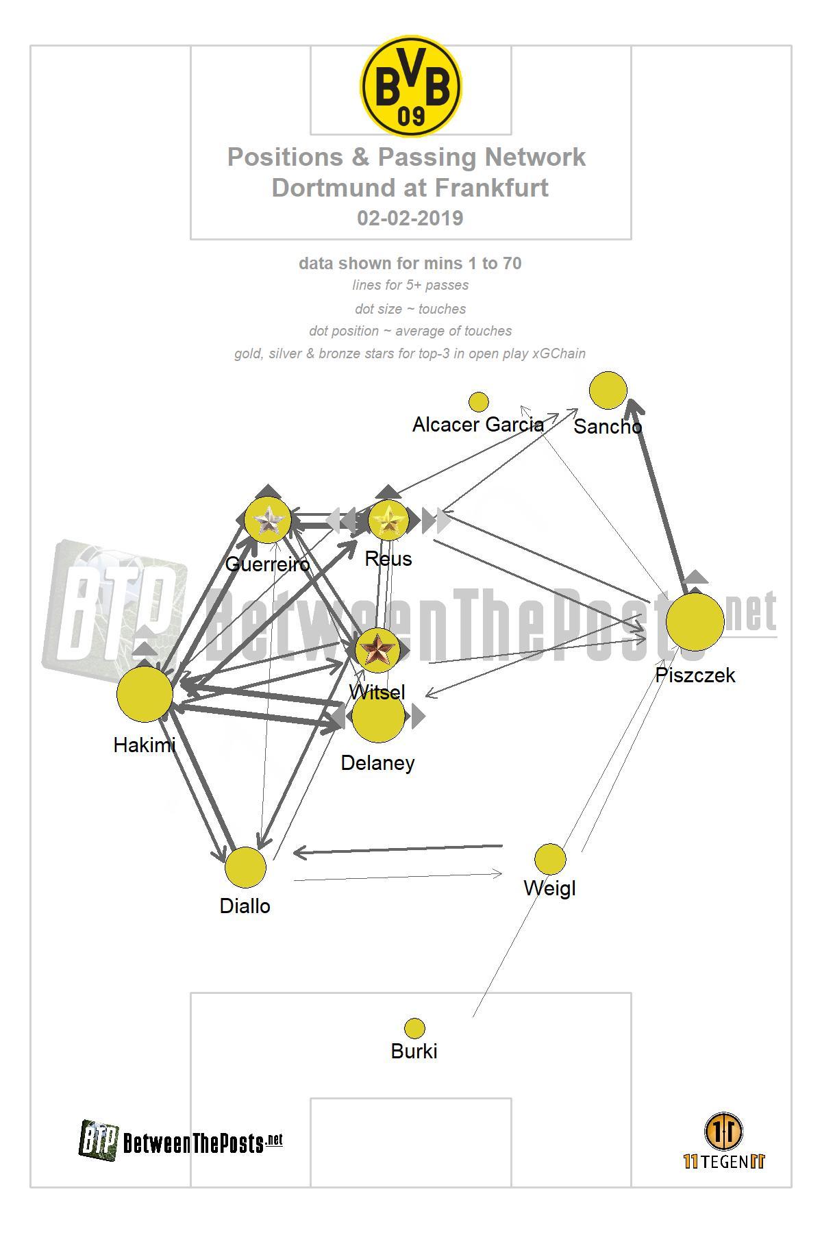 Passmap Eintracht Frankfurt - Borussia Dortmund 1-1 Bundesliga