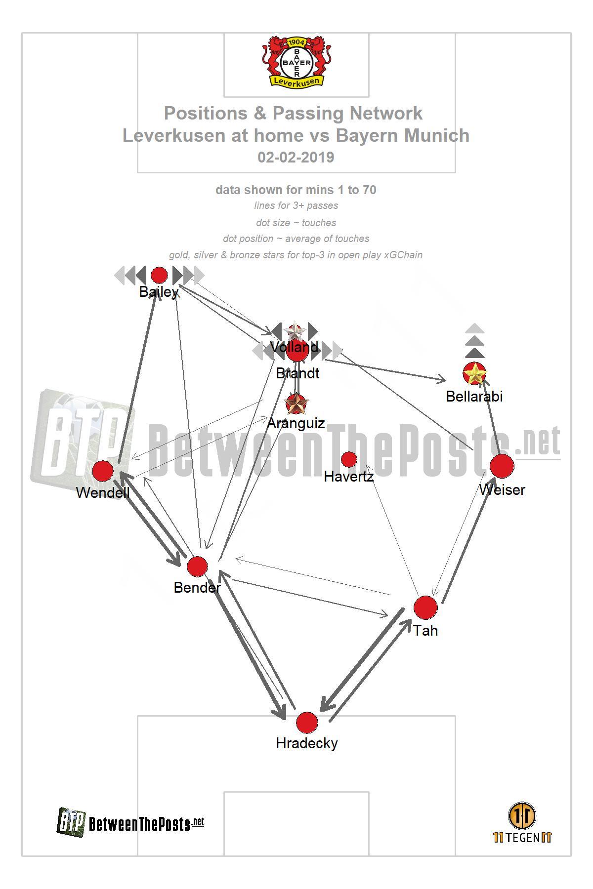 Passmap Bayer Leverkusen - Bayern Munich 3-1 Bundesliga