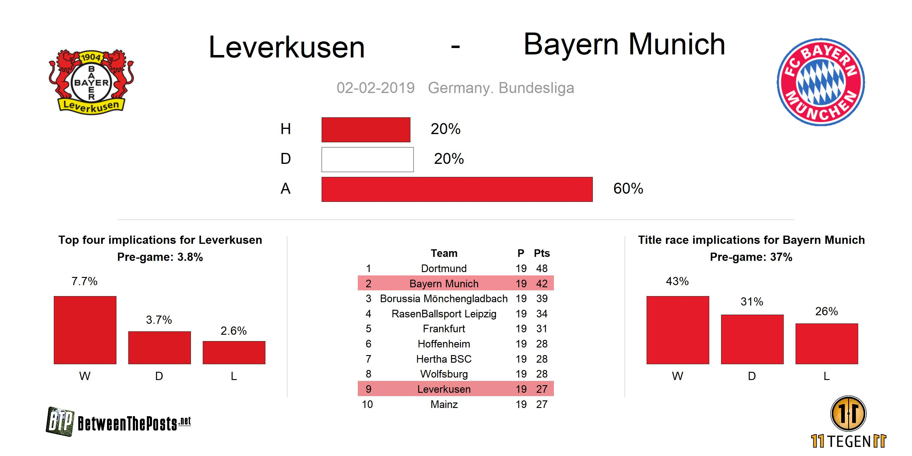 Preview Bayer Leverkusen - Bayern Munich 3-1 Bundesliga