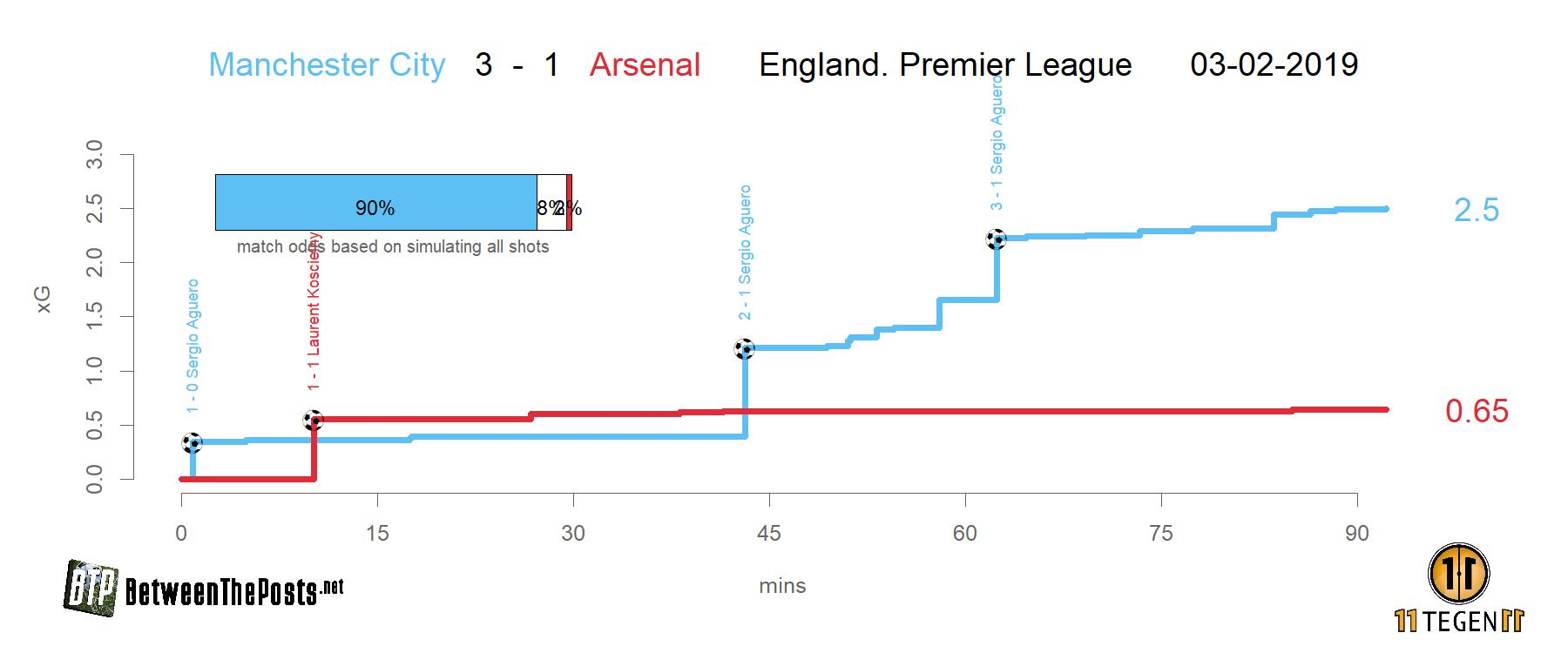Expected goals plot Manchester City - Arsenal 3-1 Premier League