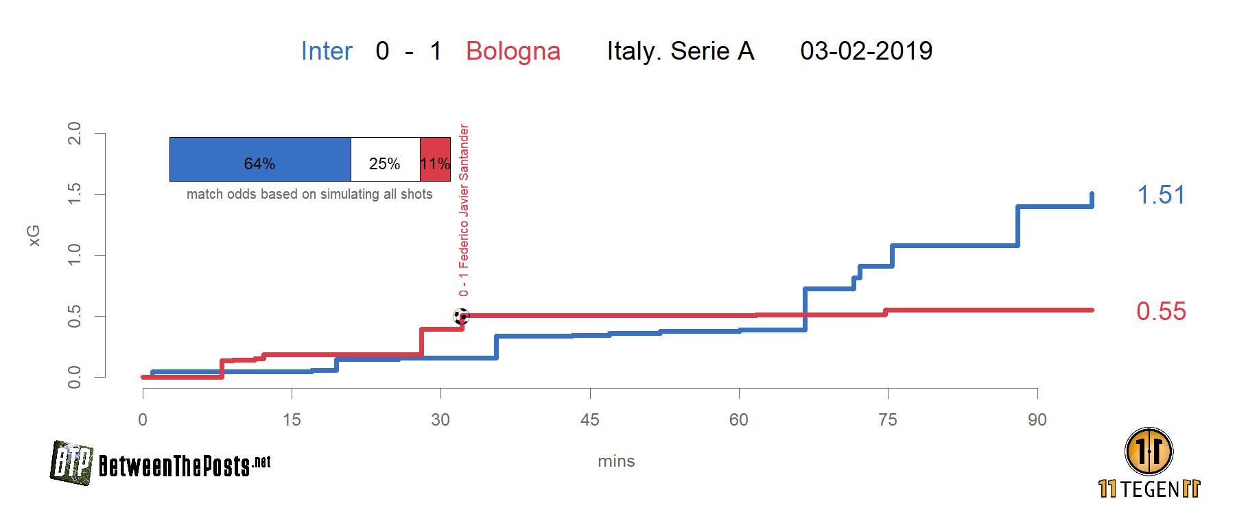 Expected goals plot Inter - Bologna 0-1 Serie A