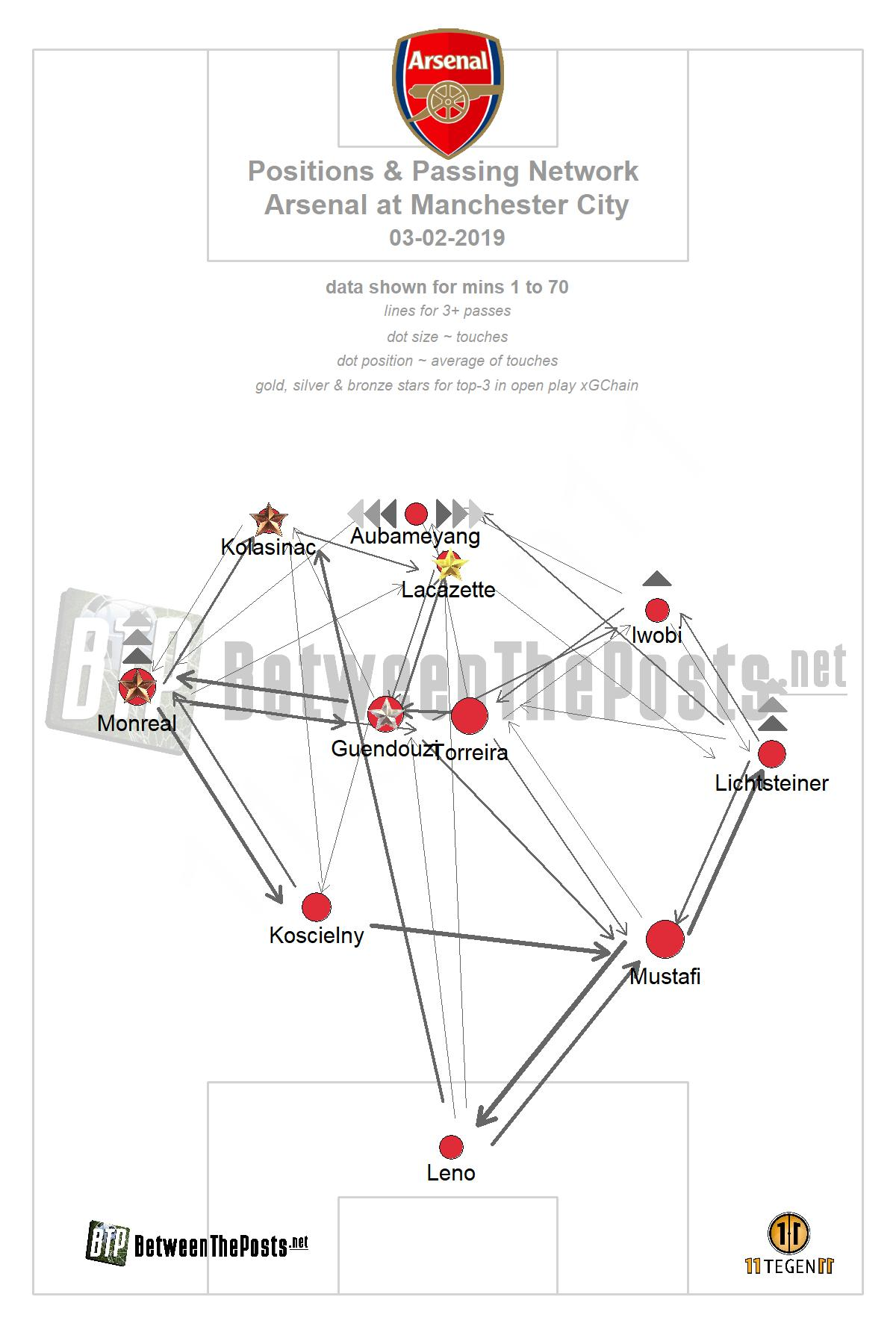 Passmap Manchester City - Arsenal 3-1 Premier League