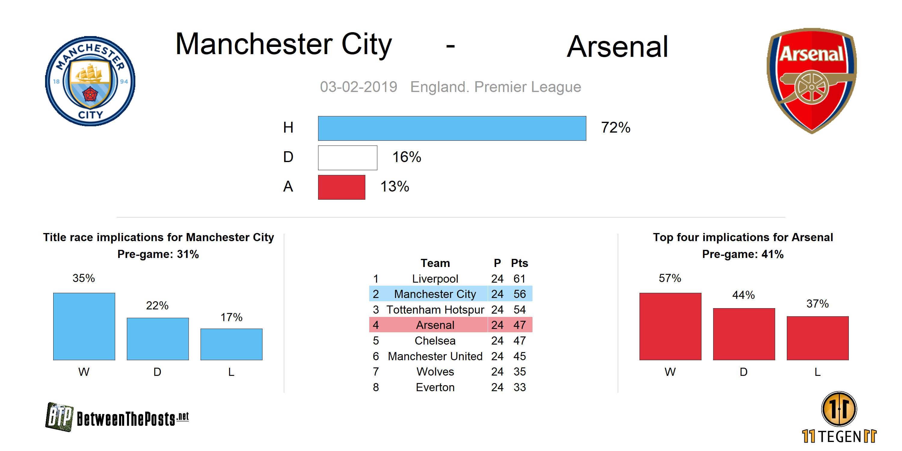 Preview Manchester City - Arsenal 3-1 Premier League