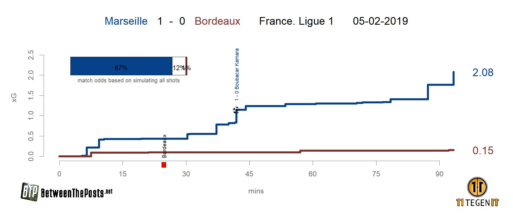 Expected goals plot Oympique Marseille - Girondins de Bordeaux 1-0 Ligue 1