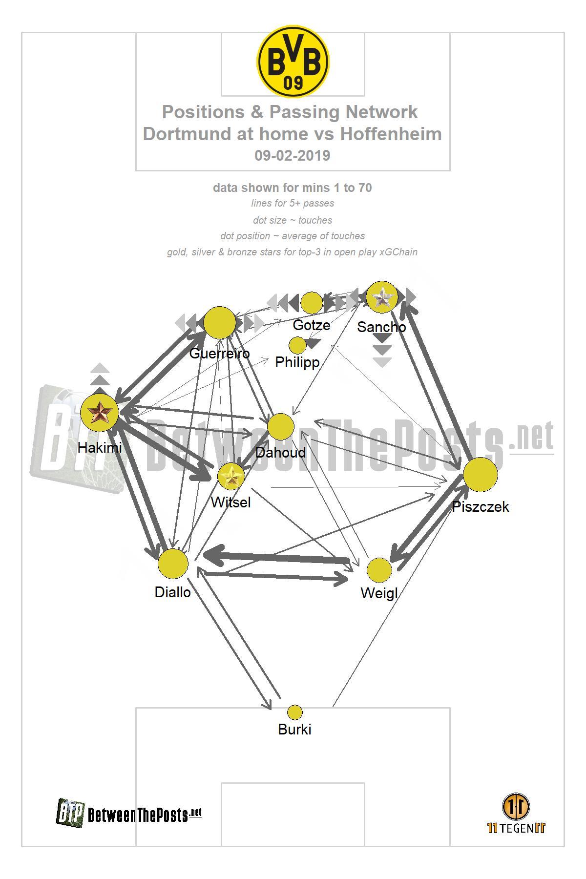 Passmap Borussia Dortmund - TSG Hoffenheim 3-3 Bundesliga