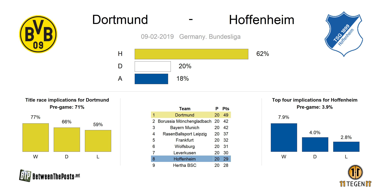 Preview Borussia Dortmund - TSG Hoffenheim