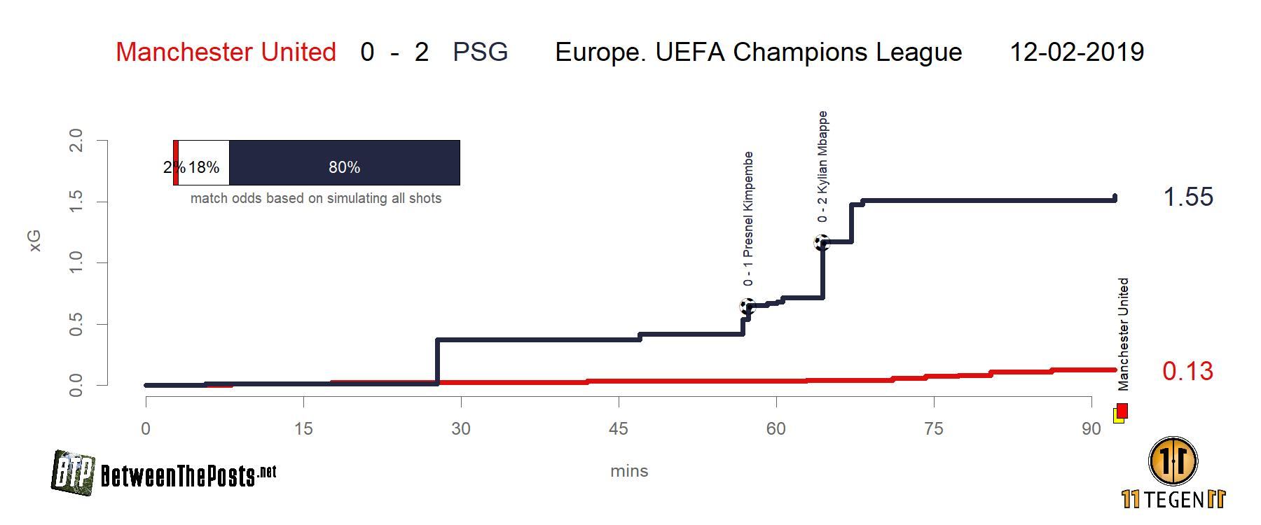 Expected goals plot Manchester United - PSG Champions League 0-2