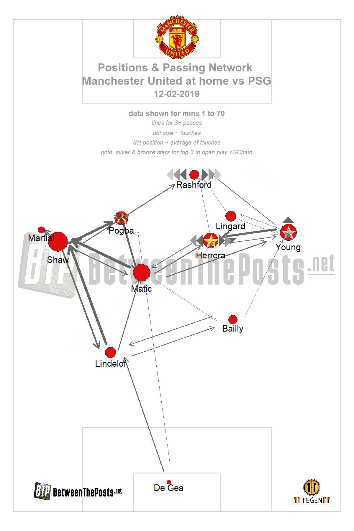 Passmap Manchester United - PSG Champions League 0-2