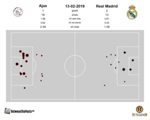 Ajax - Real Madrid Champions League expected goals match plot