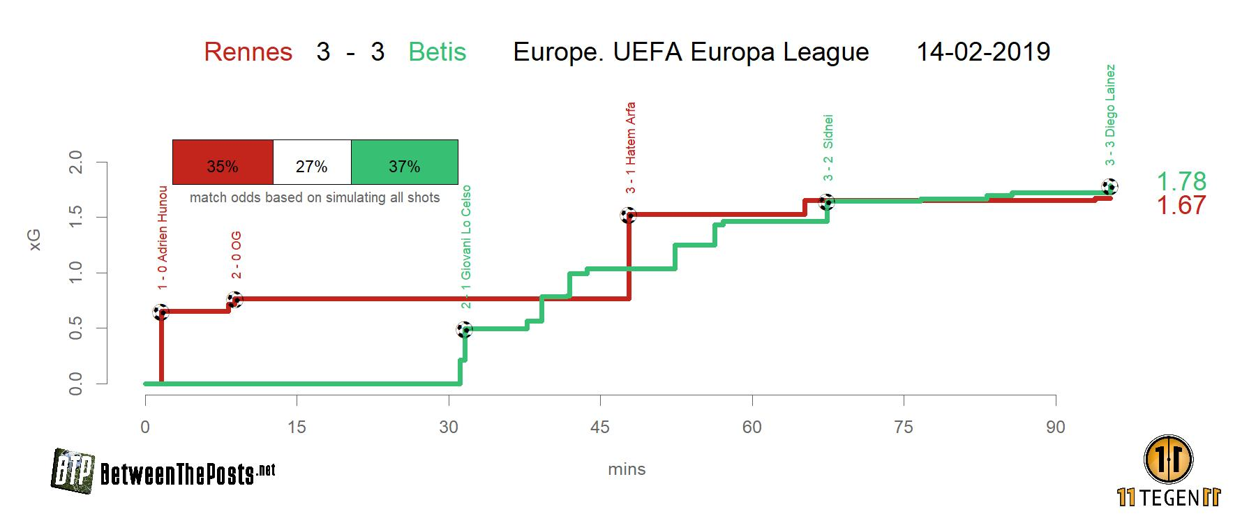 Expected goals plot Stade Rennais - Real Betis 3-3 Europa League