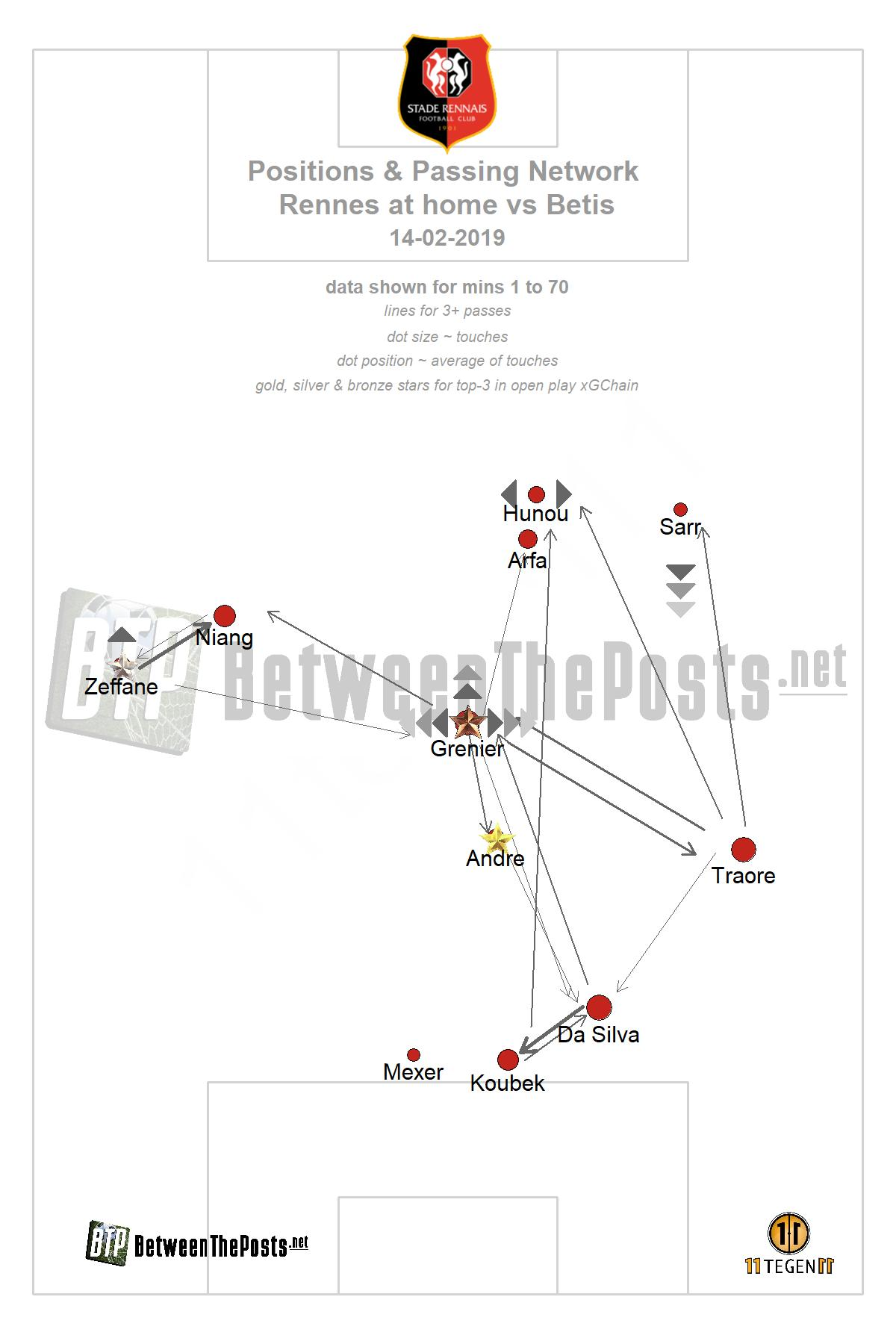 Passmap Stade Rennais - Real Betis 3-3 Europa League