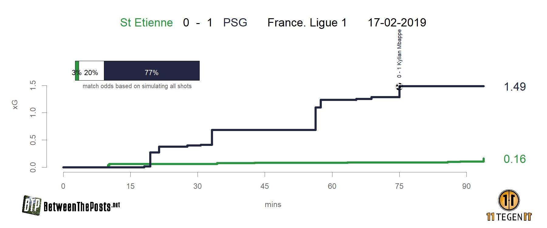 Expected goals plot Saint-Étienne - PSG 0-1 Ligue 1