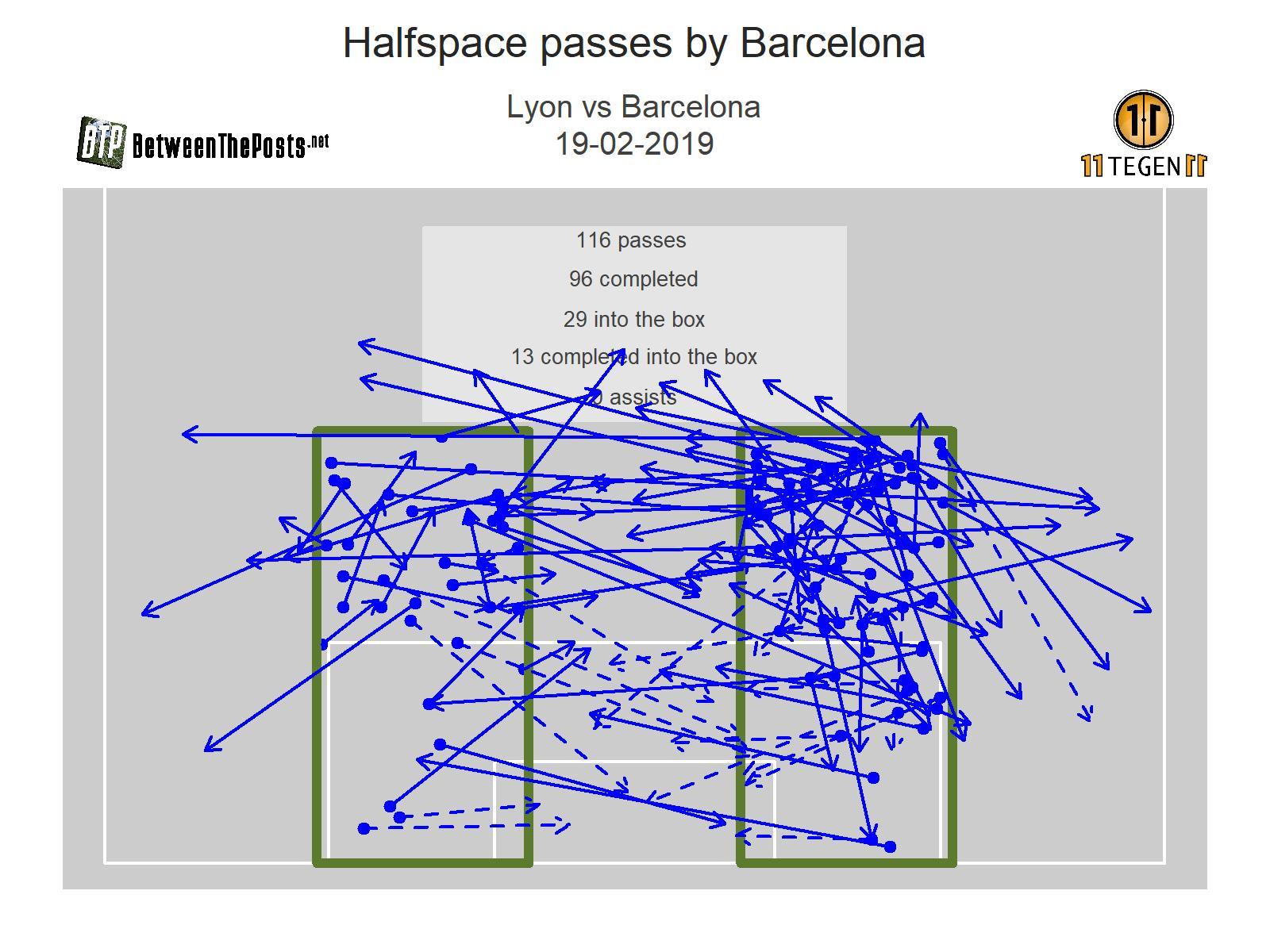 Halfspace passmap Olympique Lyonnais - Barcelona 0-0 Champions League