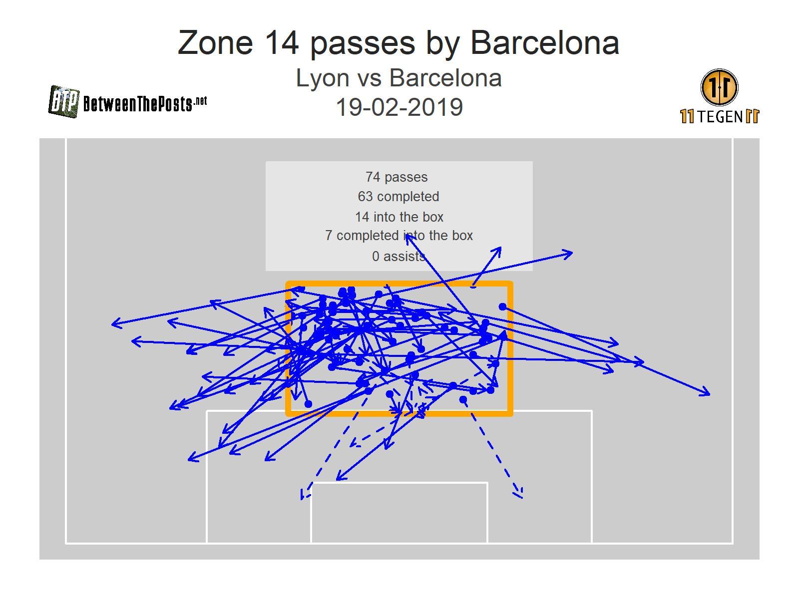 Zone 14 passmap Olympique Lyonnais - Barcelona 0-0 Champions League