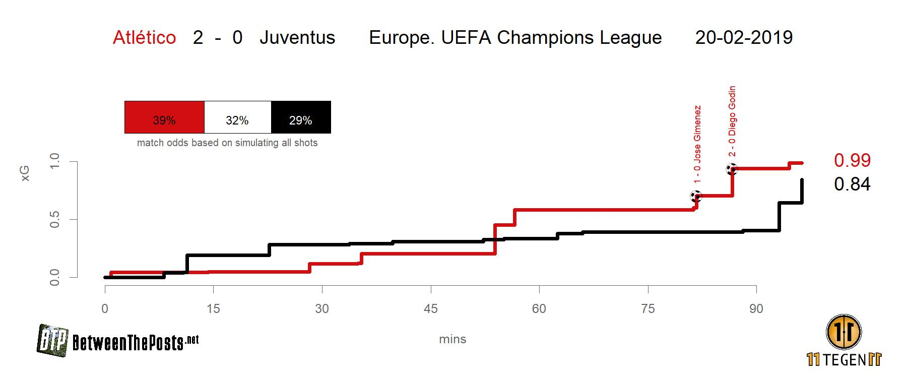 Expected goals plot Atlético Madrid - Juventus 2-0 Champions League