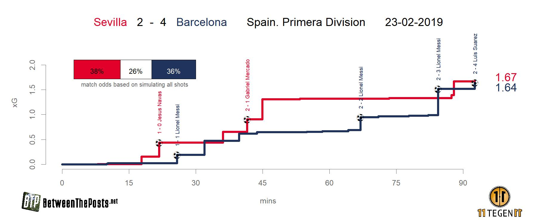 Expected goals plot Sevilla - Barcelona 2-4 LaLiga