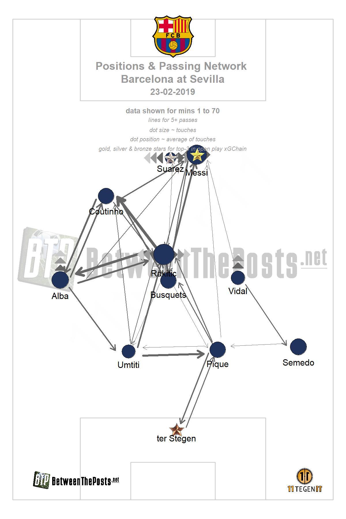 Passmap Sevilla - Barcelona 2-4 LaLiga
