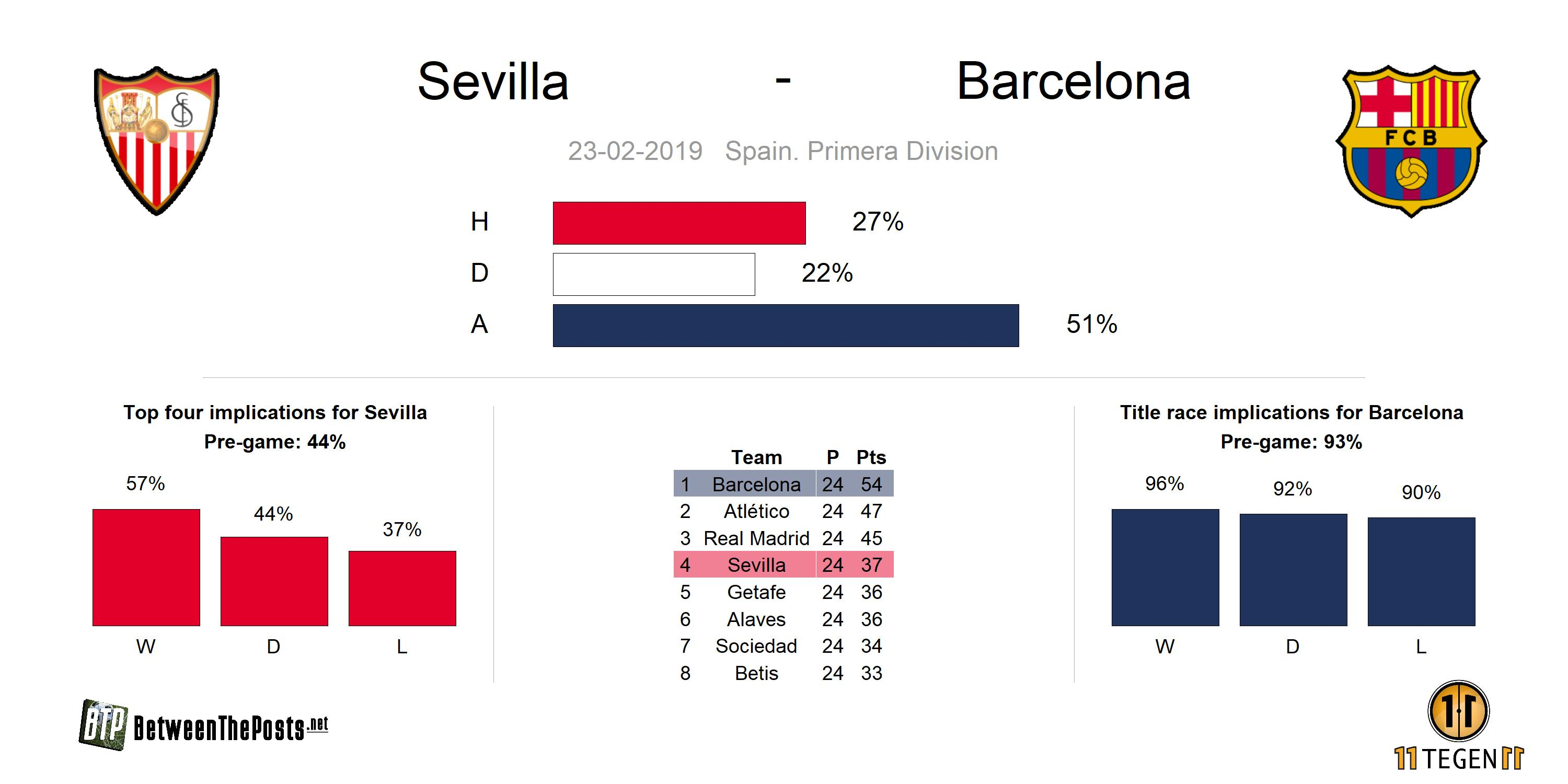 Preview Sevilla - Barcelona 2-4 LaLiga