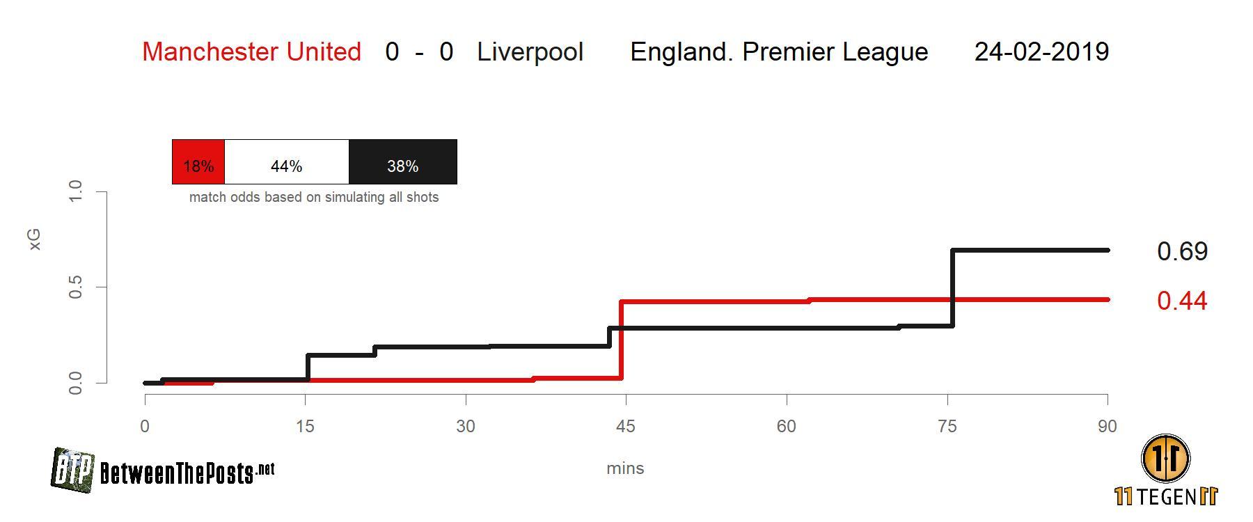 Expected goals plot Manchester United - Liverpool 0-0 Premier League