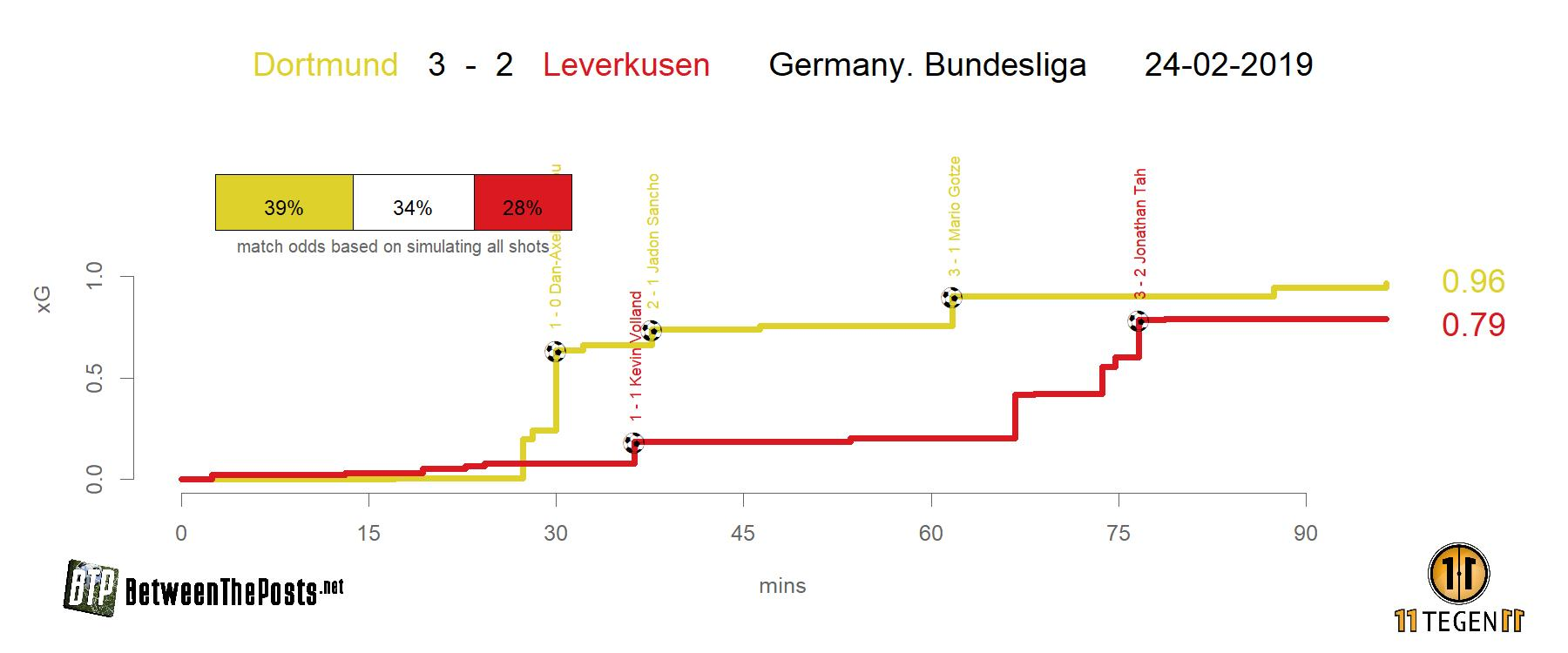 Expected goals plot Borussia Dortmund - Bayer Leverkusen 3-2 Bundesliga
