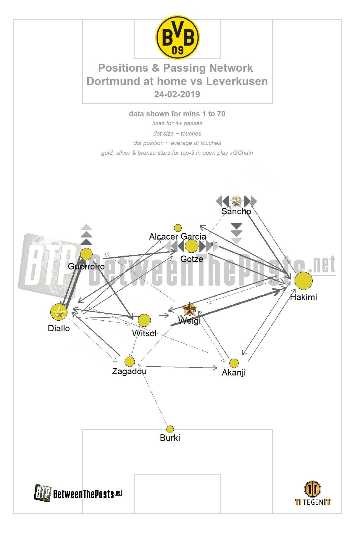 Passmap Borussia Dortmund - Bayer Leverkusen 3-2 Bundesliga