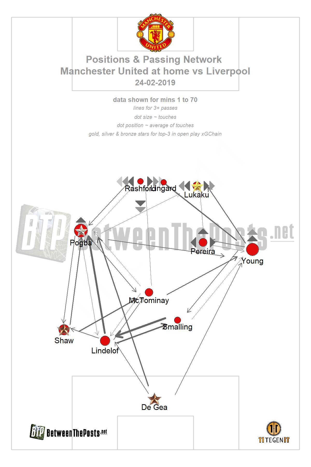 Passmap Manchester United - Liverpool 0-0 Premier League