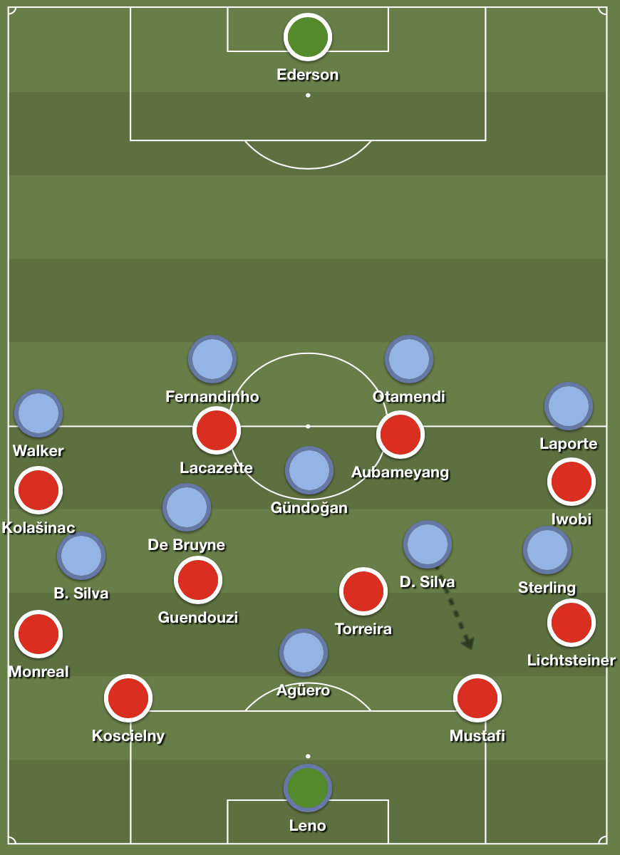 Manchester City's wing-oriented high press suffocating Arsenal's buildup.