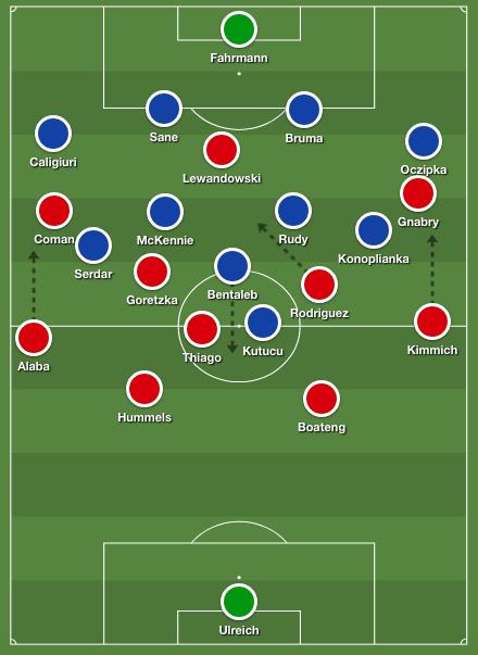 Schalke tactics Tedesco