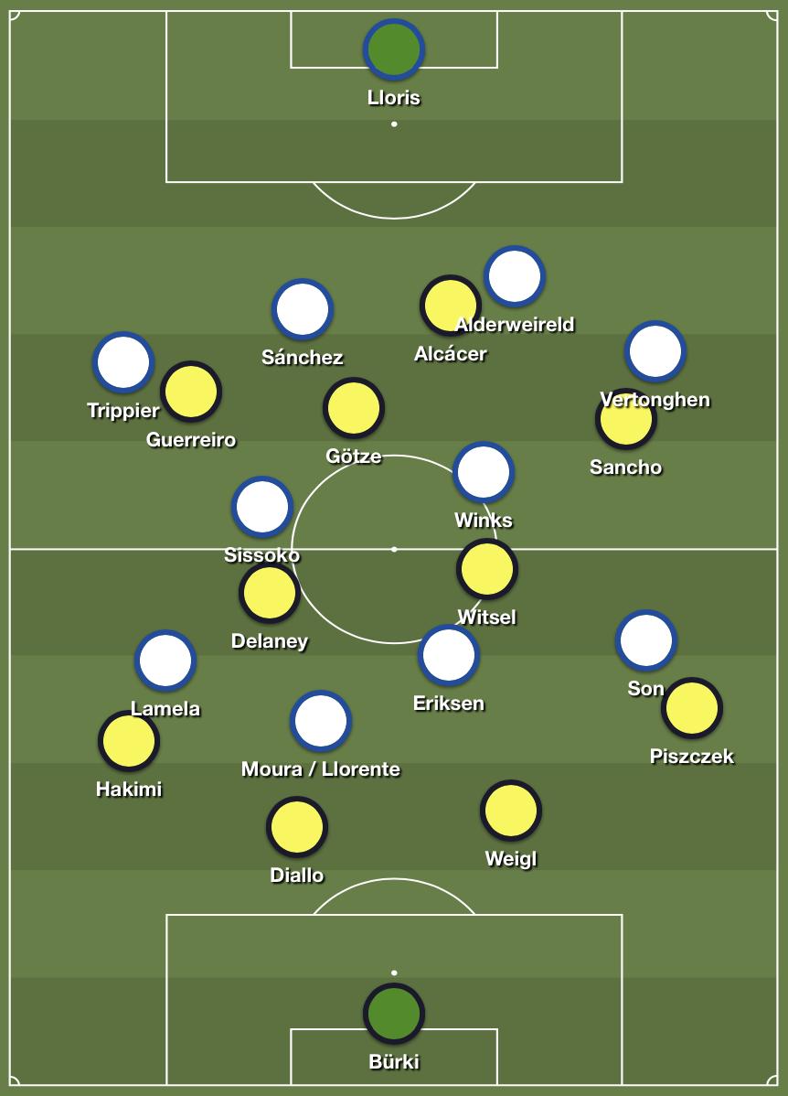 Preview Tottenham Hotspur - Borussia Dortmund Champions League