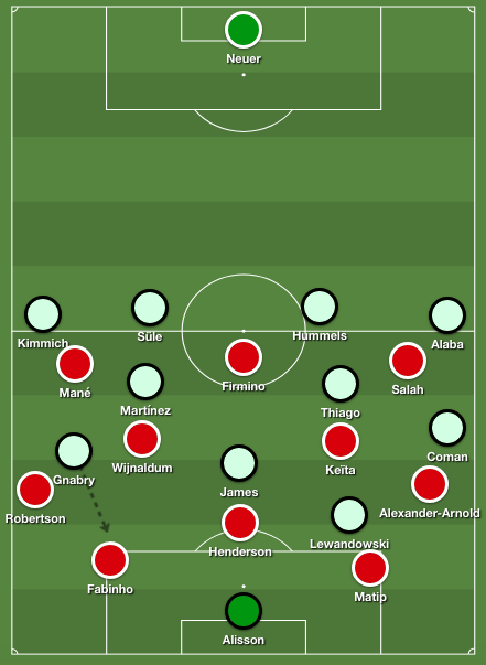 Bayern's 4-2-3-1 formation pressing high against Liverpool's 4-3-3 in defense.