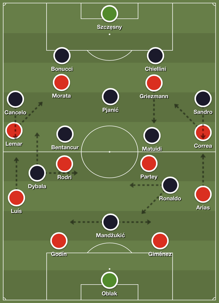 Potential lineups for Atlético Madrid and Juventus