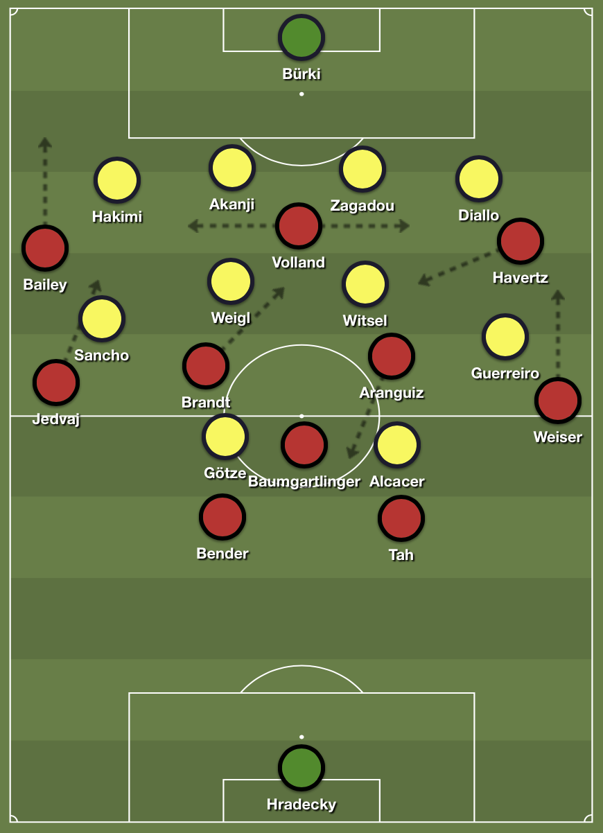 Leverkusen's 4-3-3 formation in advanced stance in possession against Dortmund's compact 4-4-2 defensive shape