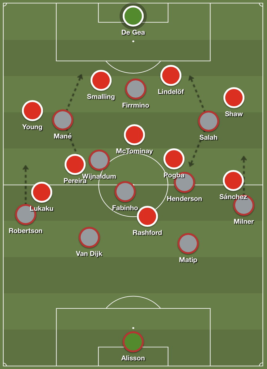 Liverpool's 4-3-3 shape in attack against United's 4-5-1 deep block