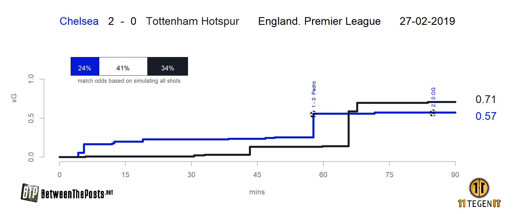 Expected goals plot Chelsea - Tottenham Hotspur 2-0 Premier League