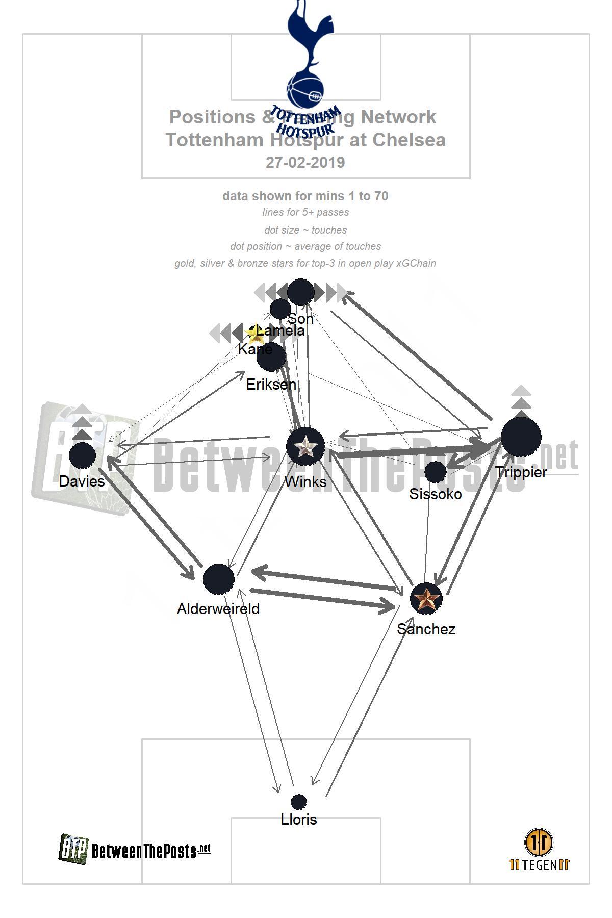 Passmap Chelsea - Tottenham Hotspur 2-0 Premier League